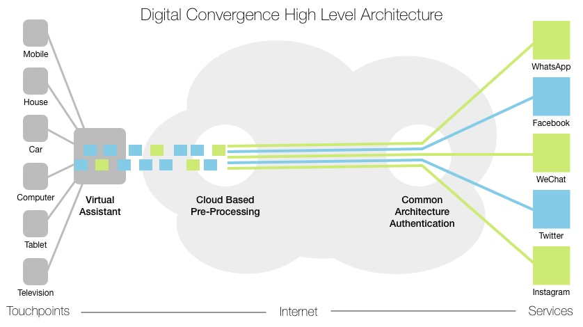 Digital Convergence Architecture